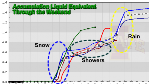 Total Liquid Through Weekend