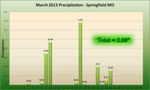 March Precipitation in Springfield, MO