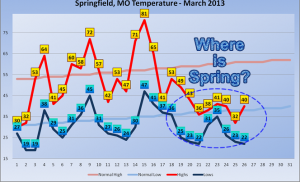 March 2013 Temperatures