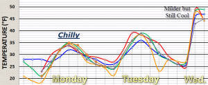Computer Temperature Trends Through Wednesday