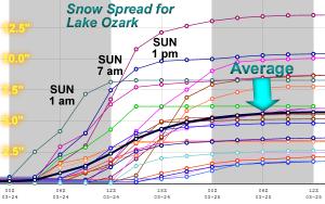 Spread of Ensemble Model for Lake Ozark Snow