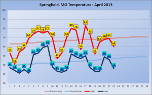 April 2013 Temperatures Through the 23rd