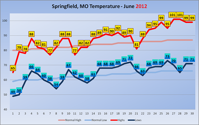 June 2012 Temperatures