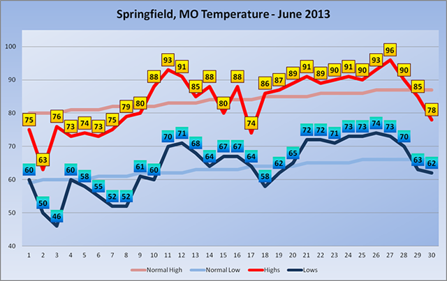June 2013 Temperatures