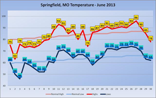 June 2013 Temperatures