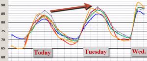 Computer Model Temperature Trends