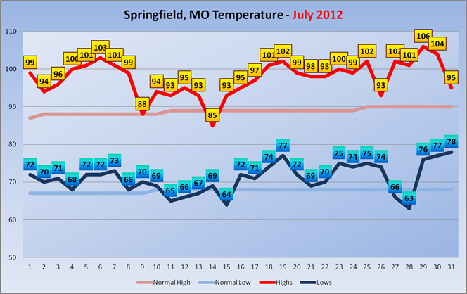 July 2012 High/Low Temperatures