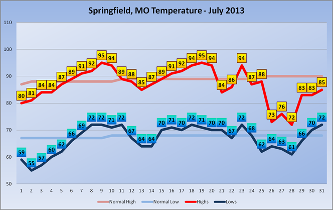 July 2-13 High/Low Temperatures