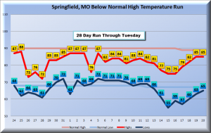 Below Normal Run of High Temperatures