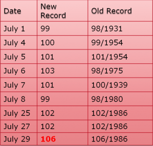 Record Highs 2012