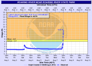 Roaring River Gage Reading at 5:30 a.m.