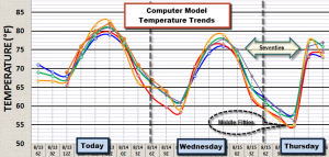 Temperature Trends Next Few Days
