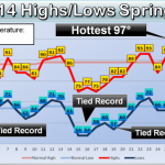 July 2014 Ranks In The Top Ten Coolest On Record In Springfield